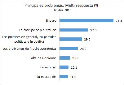 principales-problemas-cis